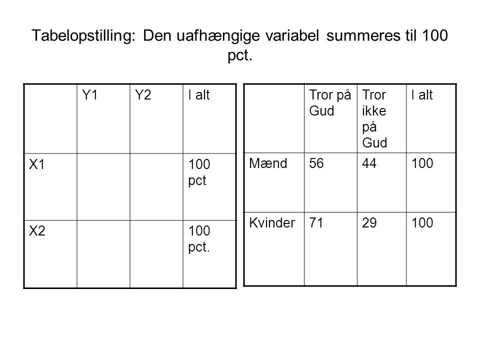 Tabelopstilling: Den uafhængige variabel summeres til 100 pct.