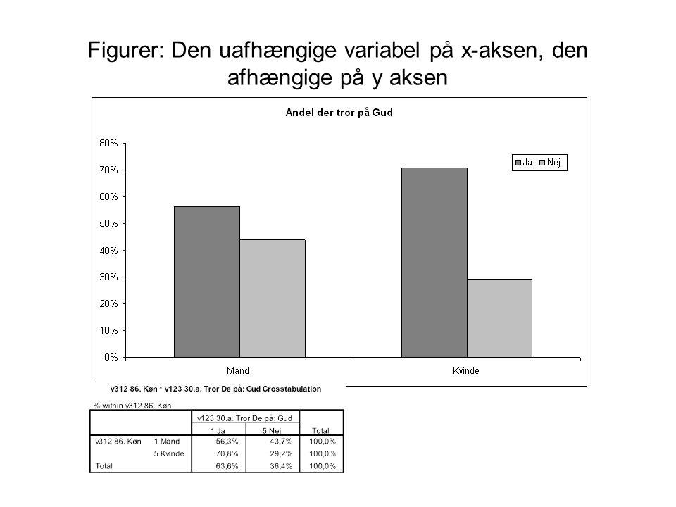 Figurer: Den uafhængige variabel på x-aksen, den afhængige på y aksen