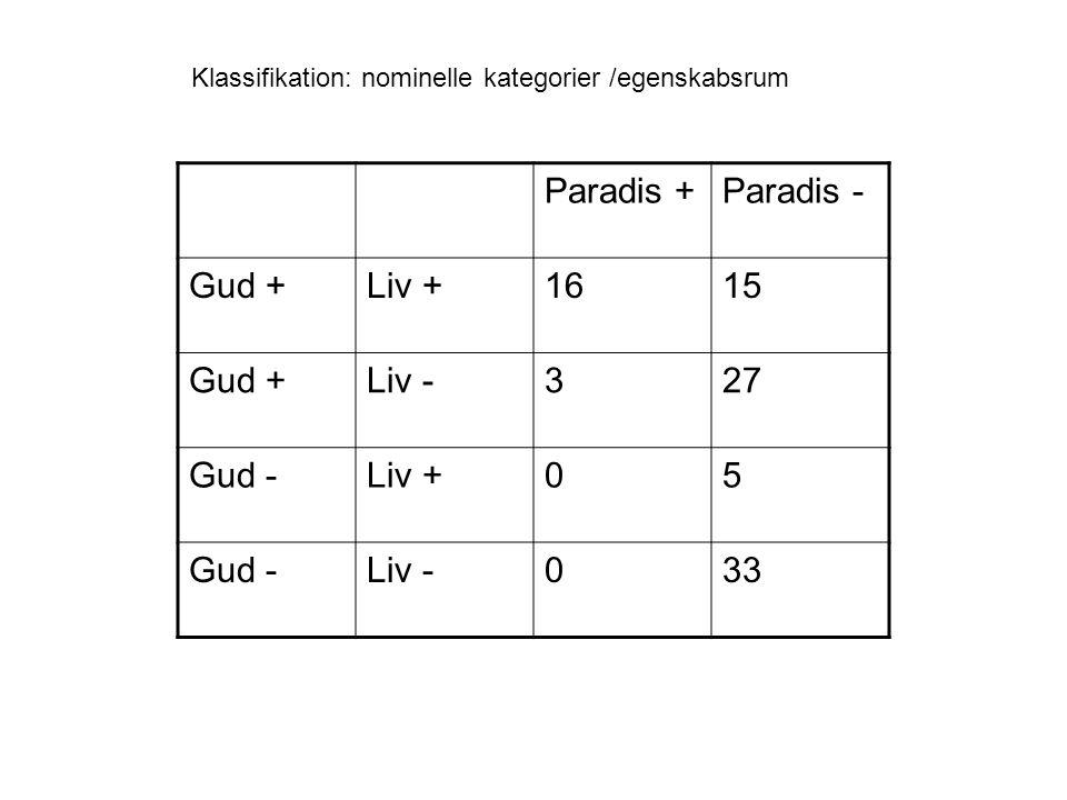 Paradis +Paradis - Gud +Liv +1615 Gud +Liv -327 Gud -Liv +05 Gud -Liv -033 Klassifikation: nominelle kategorier /egenskabsrum