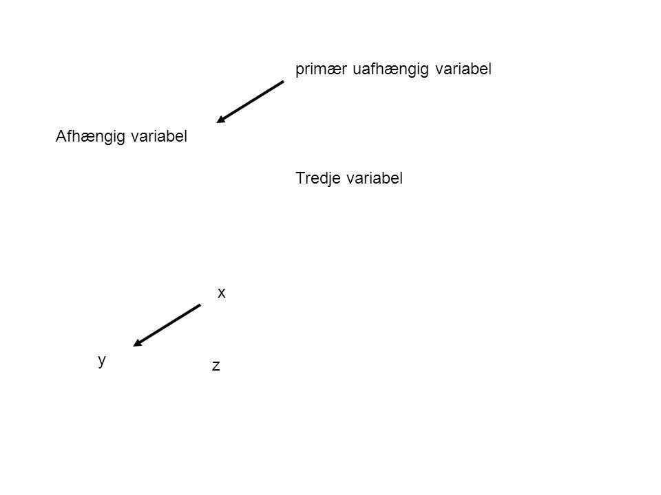 Afhængig variabel primær uafhængig variabel Tredje variabel y x z