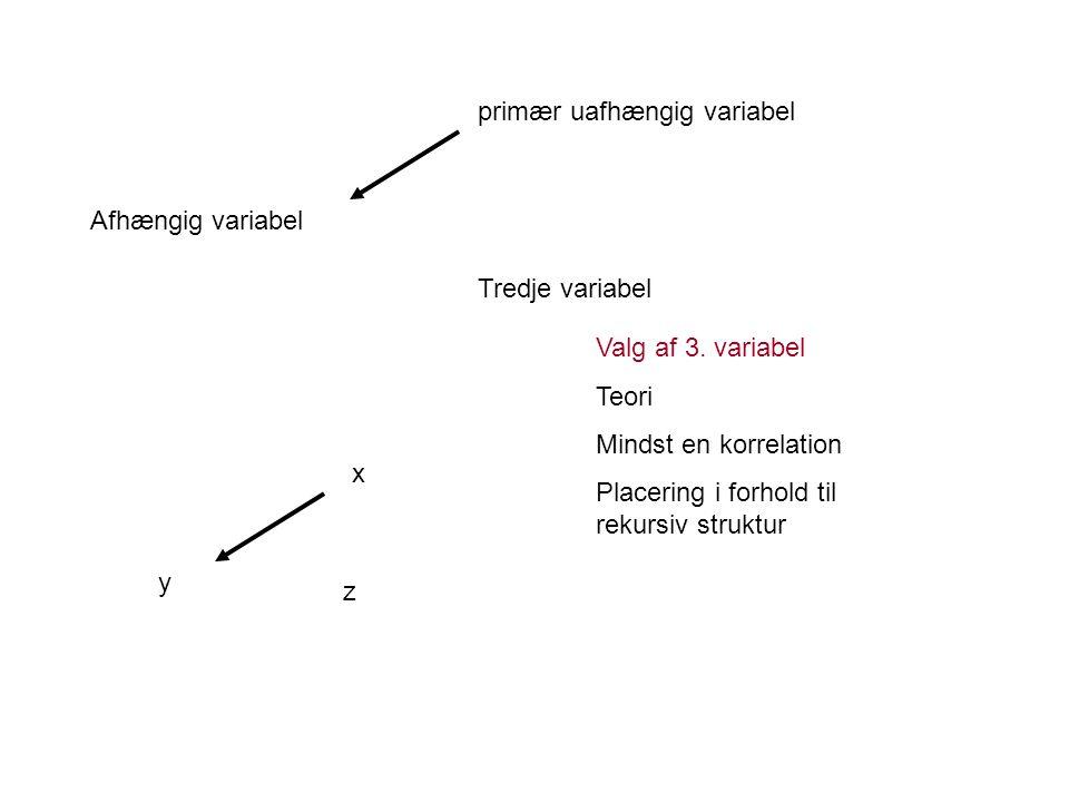 Afhængig variabel primær uafhængig variabel Tredje variabel y x z Valg af 3.