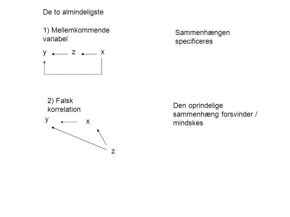 1) Mellemkommende variabel y z x y x z 2) Falsk korrelation Sammenhængen specificeres Den oprindelige sammenhæng forsvinder / mindskes De to almindeligste