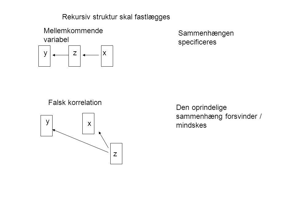 Mellemkommende variabel y z x y x z Falsk korrelation Sammenhængen specificeres Den oprindelige sammenhæng forsvinder / mindskes Rekursiv struktur skal fastlægges