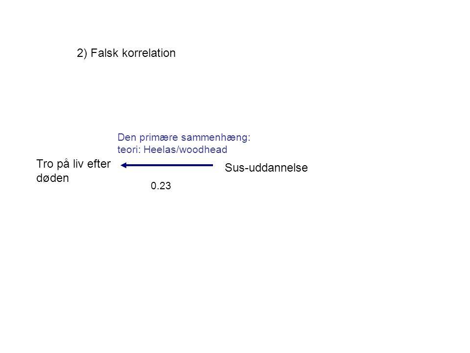 2) Falsk korrelation Tro på liv efter døden Sus-uddannelse 0.23 Den primære sammenhæng: teori: Heelas/woodhead