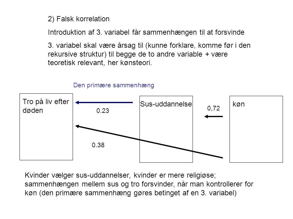 2) Falsk korrelation Introduktion af 3. variabel får sammenhængen til at forsvinde 3.