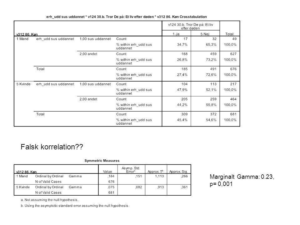 Marginalt Gamma: 0.23, p= 0,001 Falsk korrelation