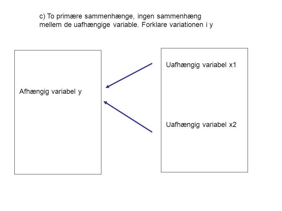 Afhængig variabel y Uafhængig variabel x1 Uafhængig variabel x2 c) To primære sammenhænge, ingen sammenhæng mellem de uafhængige variable.