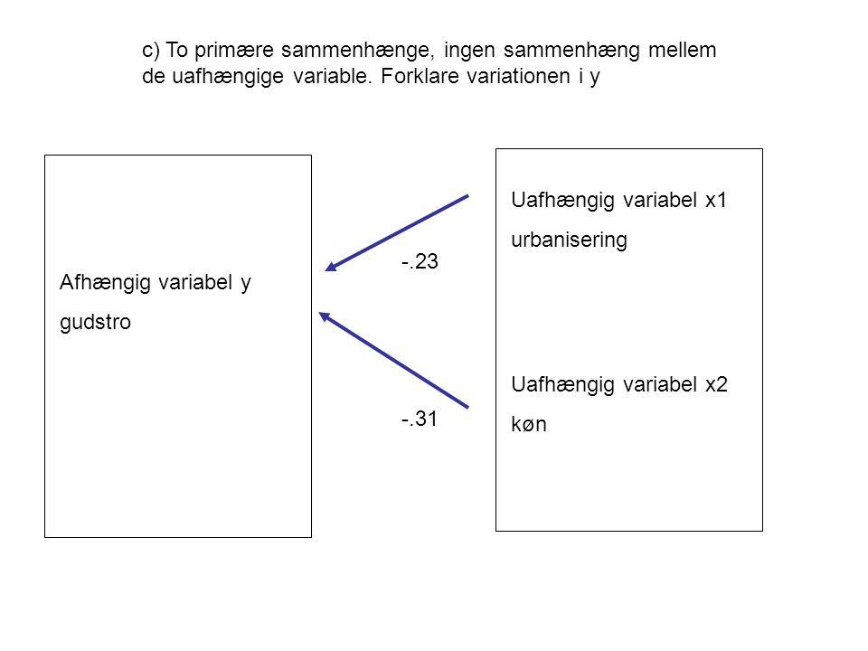 Afhængig variabel y gudstro Uafhængig variabel x1 urbanisering Uafhængig variabel x2 køn c) To primære sammenhænge, ingen sammenhæng mellem de uafhængige variable.
