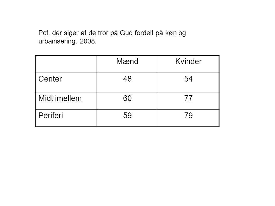 MændKvinder Center4854 Midt imellem6077 Periferi5979 Pct.