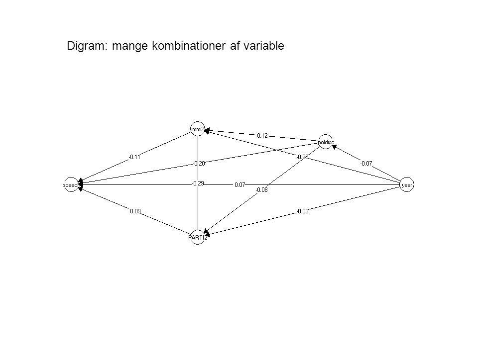 Digram: mange kombinationer af variable