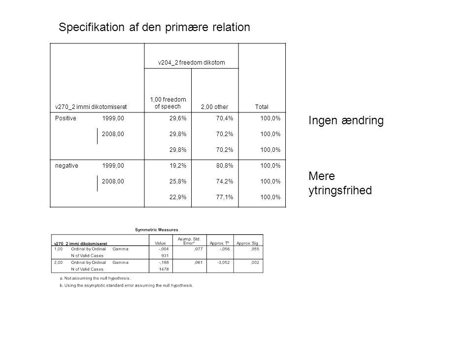 v270_2 immi dikotomiseret v204_2 freedom dikotom Total 1,00 freedom of speech2,00 other Positive1999,0029,6%70,4%100,0% 2008,0029,8%70,2%100,0% 29,8%70,2%100,0% negative1999,0019,2%80,8%100,0% 2008,0025,8%74,2%100,0% 22,9%77,1%100,0% Ingen ændring Mere ytringsfrihed Specifikation af den primære relation
