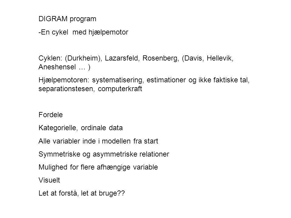 DIGRAM program -En cykel med hjælpemotor Cyklen: (Durkheim), Lazarsfeld, Rosenberg, (Davis, Hellevik, Aneshensel … ) Hjælpemotoren: systematisering, estimationer og ikke faktiske tal, separationstesen, computerkraft Fordele Kategorielle, ordinale data Alle variabler inde i modellen fra start Symmetriske og asymmetriske relationer Mulighed for flere afhængige variable Visuelt Let at forstå, let at bruge