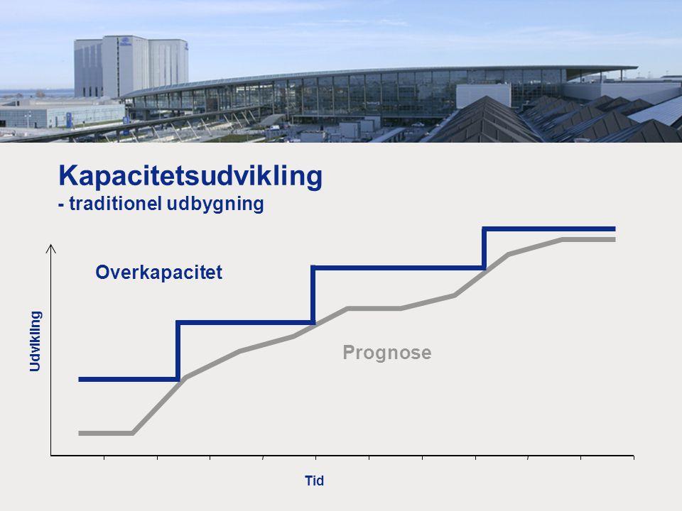 Kapacitetsudvikling - traditionel udbygning Prognose Tid Udvikling Overkapacitet