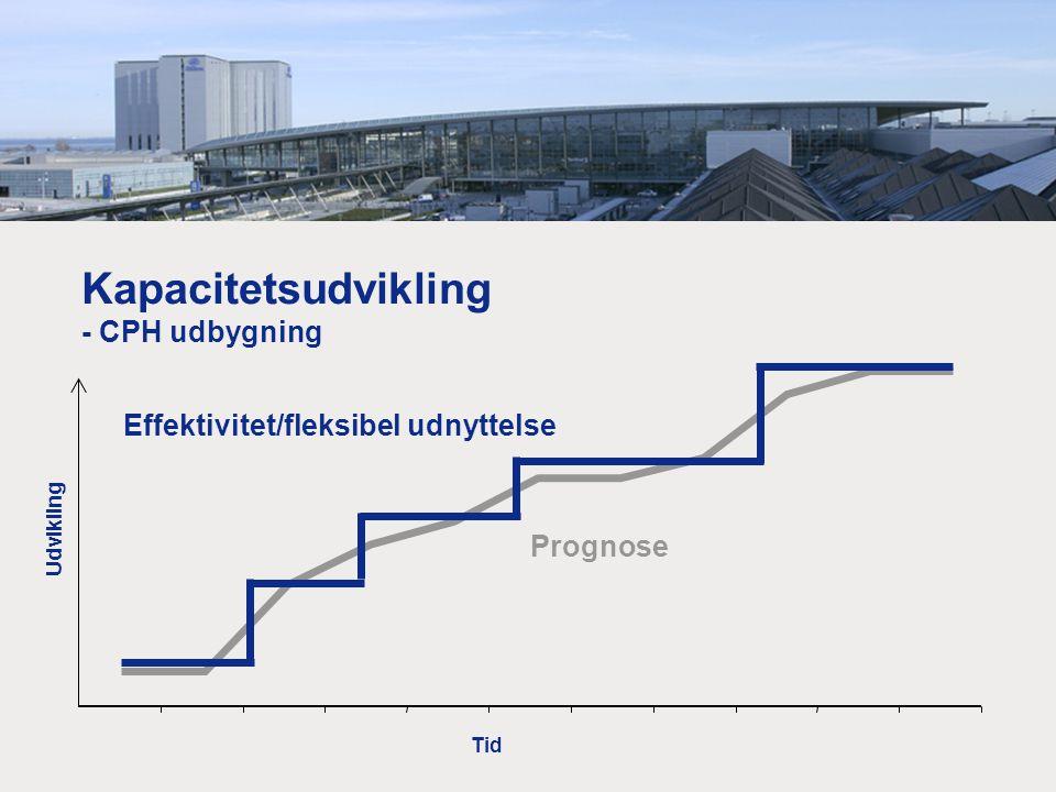 Kapacitetsudvikling - CPH udbygning Effektivitet/fleksibel udnyttelse Tid Udvikling Prognose