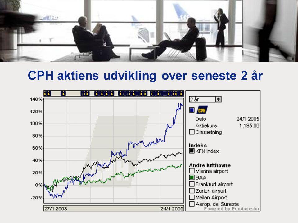 CPH aktiens udvikling over seneste 2 år