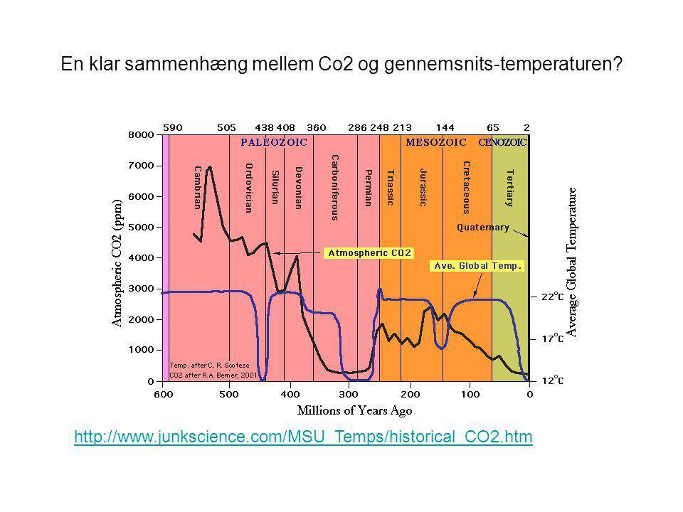 En klar sammenhæng mellem Co2 og gennemsnits-temperaturen.