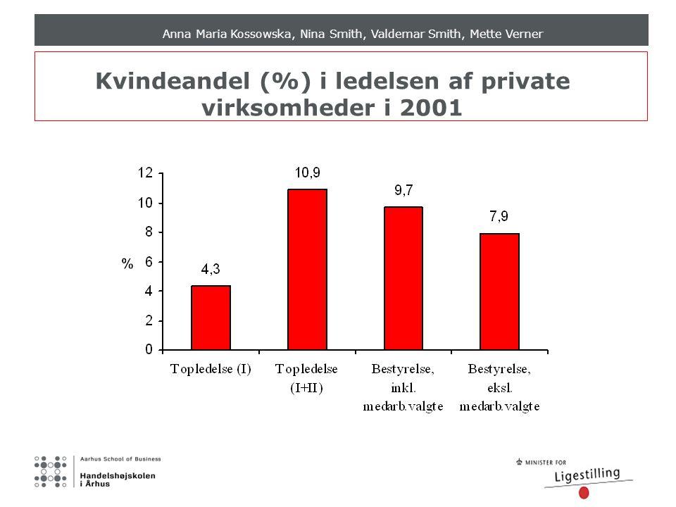 Anna Maria Kossowska, Nina Smith, Valdemar Smith, Mette Verner Kvindeandel (%) i ledelsen af private virksomheder i 2001