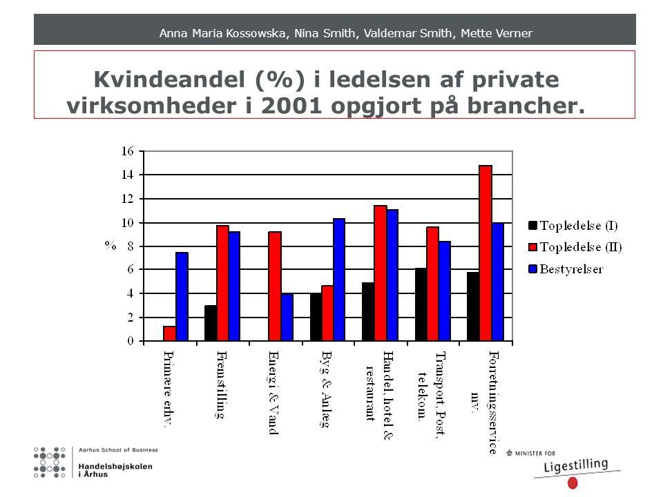 Anna Maria Kossowska, Nina Smith, Valdemar Smith, Mette Verner Kvindeandel (%) i ledelsen af private virksomheder i 2001 opgjort på brancher.