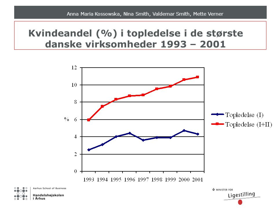 Anna Maria Kossowska, Nina Smith, Valdemar Smith, Mette Verner Kvindeandel (%) i topledelse i de største danske virksomheder 1993 – 2001