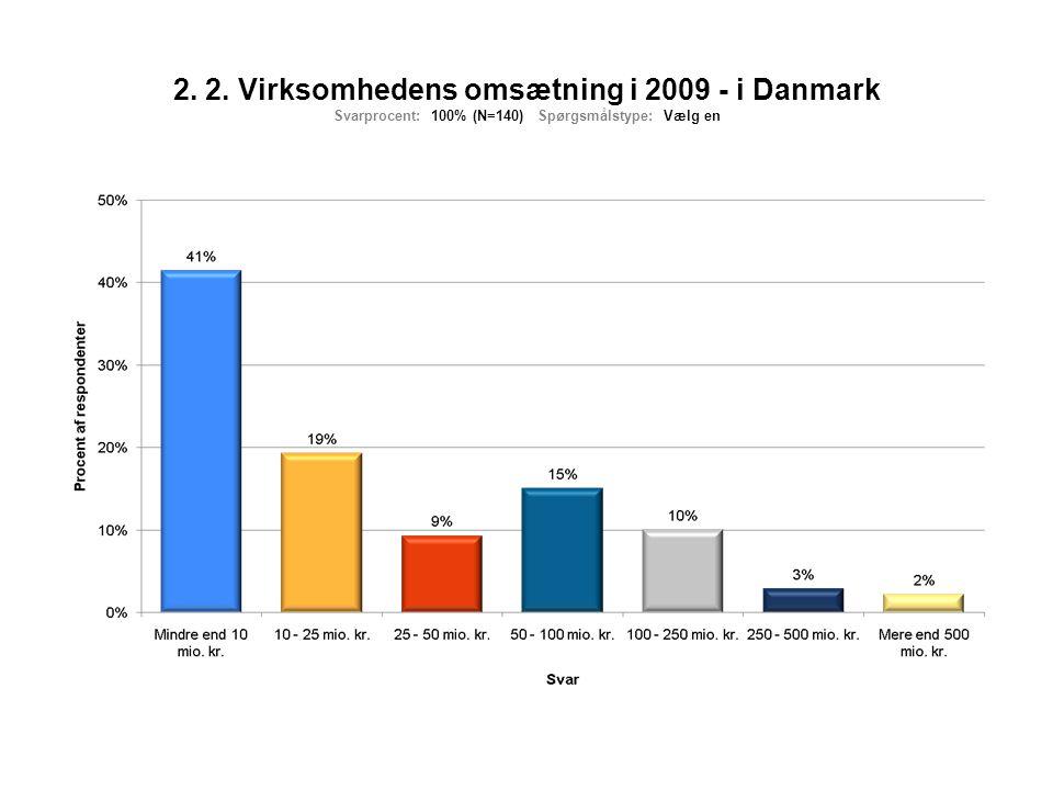 2. 2. Virksomhedens omsætning i 2009 - i Danmark Svarprocent: 100% (N=140) Spørgsmålstype: Vælg en