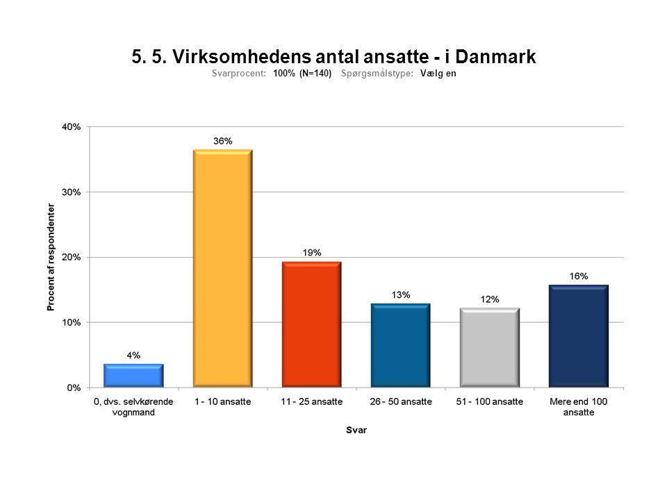 5. 5. Virksomhedens antal ansatte - i Danmark Svarprocent: 100% (N=140) Spørgsmålstype: Vælg en