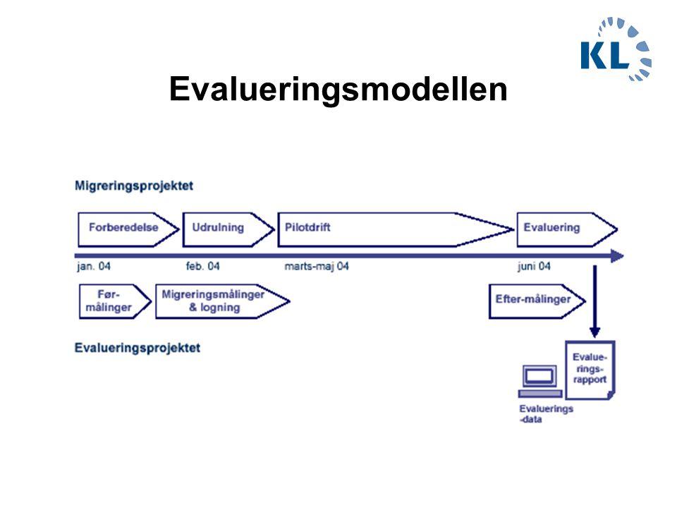 Evalueringsmodellen