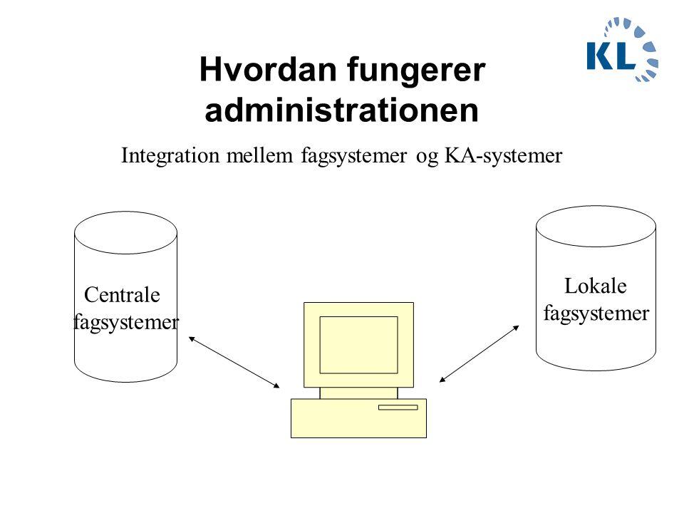 Hvordan fungerer administrationen Centrale fagsystemer Lokale fagsystemer Integration mellem fagsystemer og KA-systemer