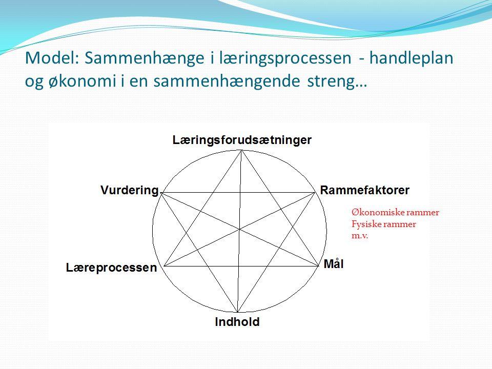Økonomiske rammer Fysiske rammer m.v.