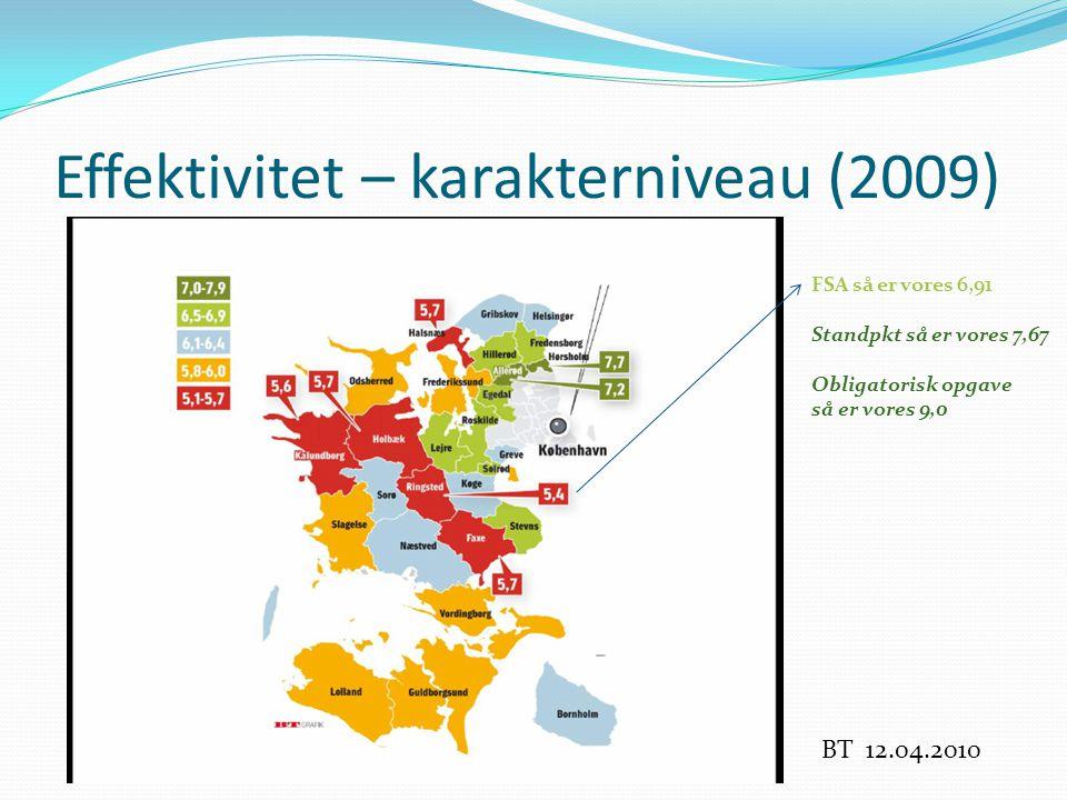 Effektivitet – karakterniveau (2009) FSA så er vores 6,91 Standpkt så er vores 7,67 Obligatorisk opgave så er vores 9,0 BT 12.04.2010