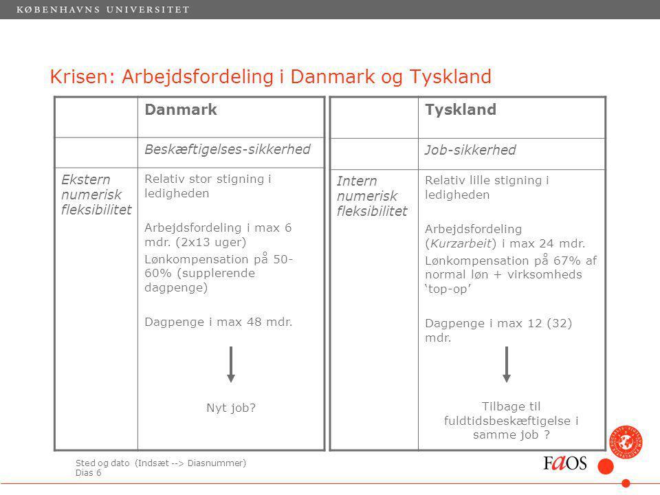 Sted og dato (Indsæt --> Diasnummer) Dias 6 Krisen: Arbejdsfordeling i Danmark og Tyskland Danmark Beskæftigelses-sikkerhed Ekstern numerisk fleksibilitet Relativ stor stigning i ledigheden Arbejdsfordeling i max 6 mdr.