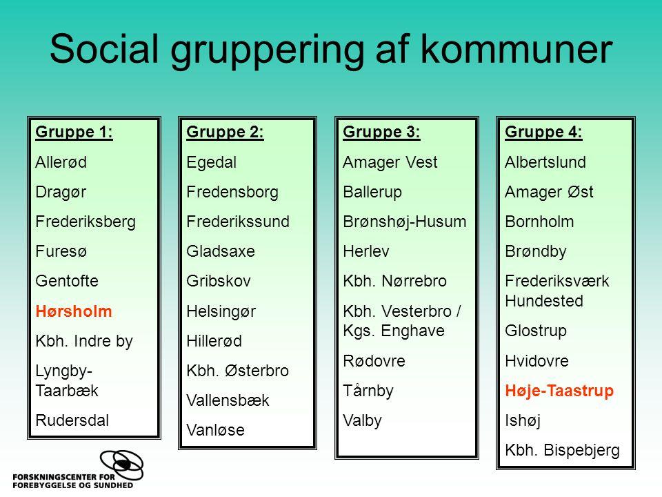 Social gruppering af kommuner Gruppe 1: Allerød Dragør Frederiksberg Furesø Gentofte Hørsholm Kbh.
