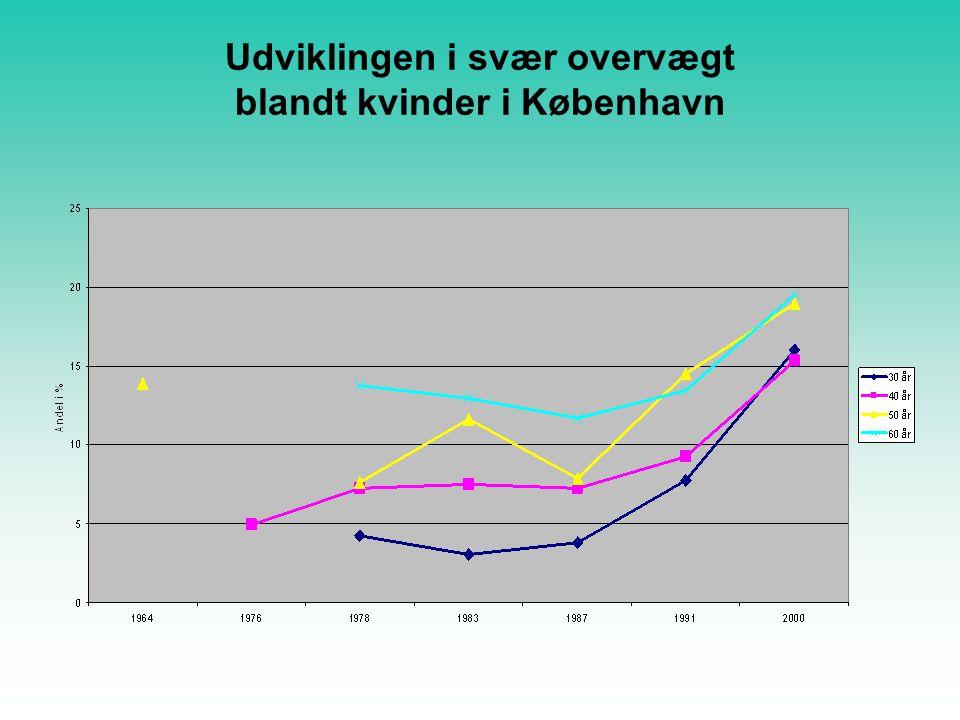 Udviklingen i svær overvægt blandt kvinder i København