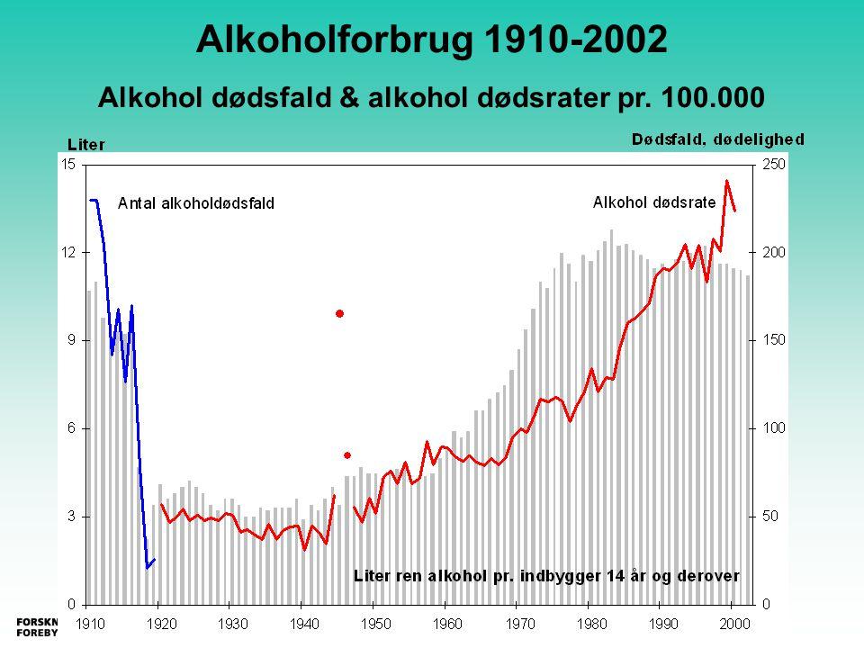 Alkoholforbrug 1910-2002 Alkohol dødsfald & alkohol dødsrater pr. 100.000