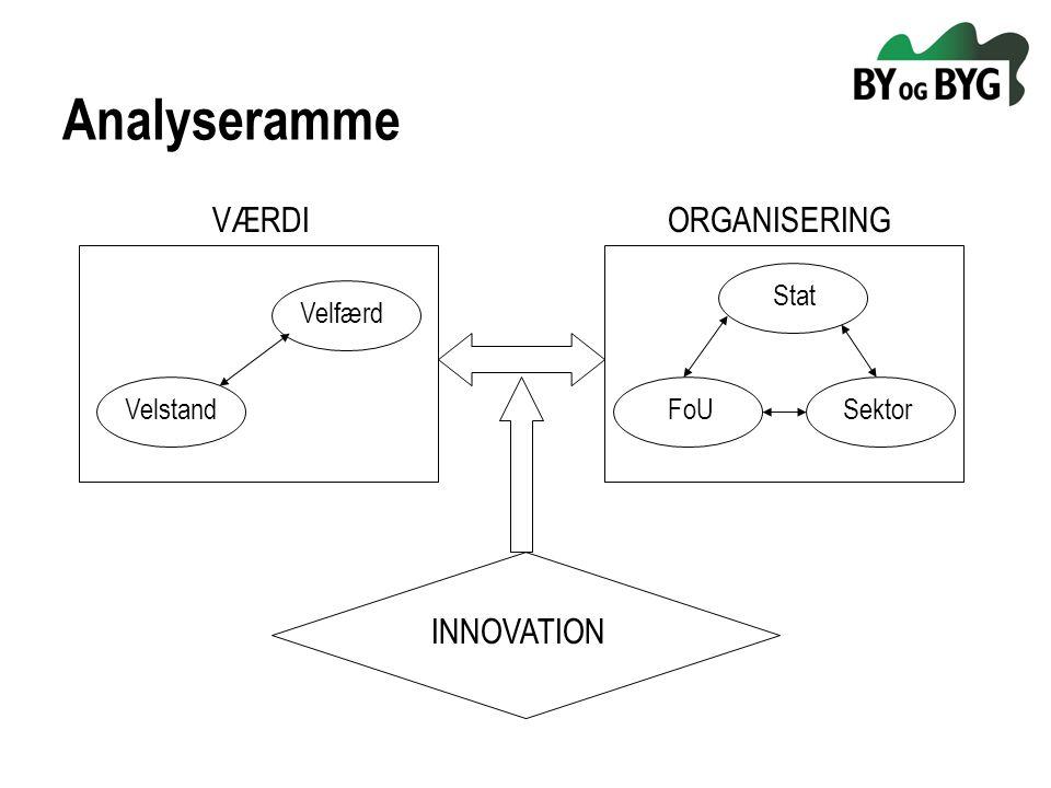 Analyseramme VÆRDI Velstand Velfærd ORGANISERING Stat FoUSektor INNOVATION