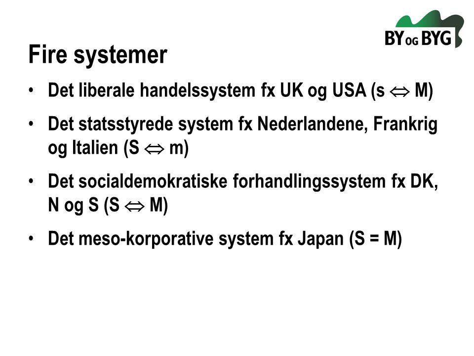 Fire systemer Det liberale handelssystem fx UK og USA (s  M) Det statsstyrede system fx Nederlandene, Frankrig og Italien (S  m) Det socialdemokratiske forhandlingssystem fx DK, N og S (S  M) Det meso-korporative system fx Japan (S = M)