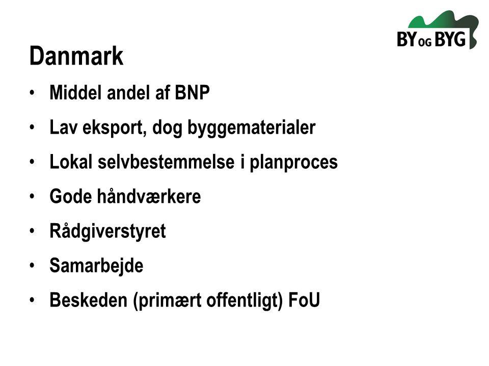 Danmark Middel andel af BNP Lav eksport, dog byggematerialer Lokal selvbestemmelse i planproces Gode håndværkere Rådgiverstyret Samarbejde Beskeden (primært offentligt) FoU