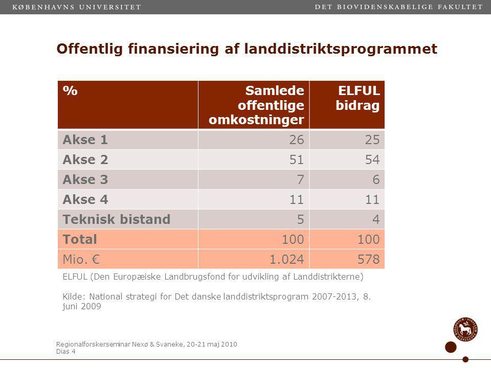 Regionalforskerseminar Nexø & Svaneke, 20-21 maj 2010 Dias 4 Offentlig finansiering af landdistriktsprogrammet %Samlede offentlige omkostninger ELFUL bidrag Akse 12625 Akse 25154 Akse 376 Akse 411 Teknisk bistand54 Total100 Mio.