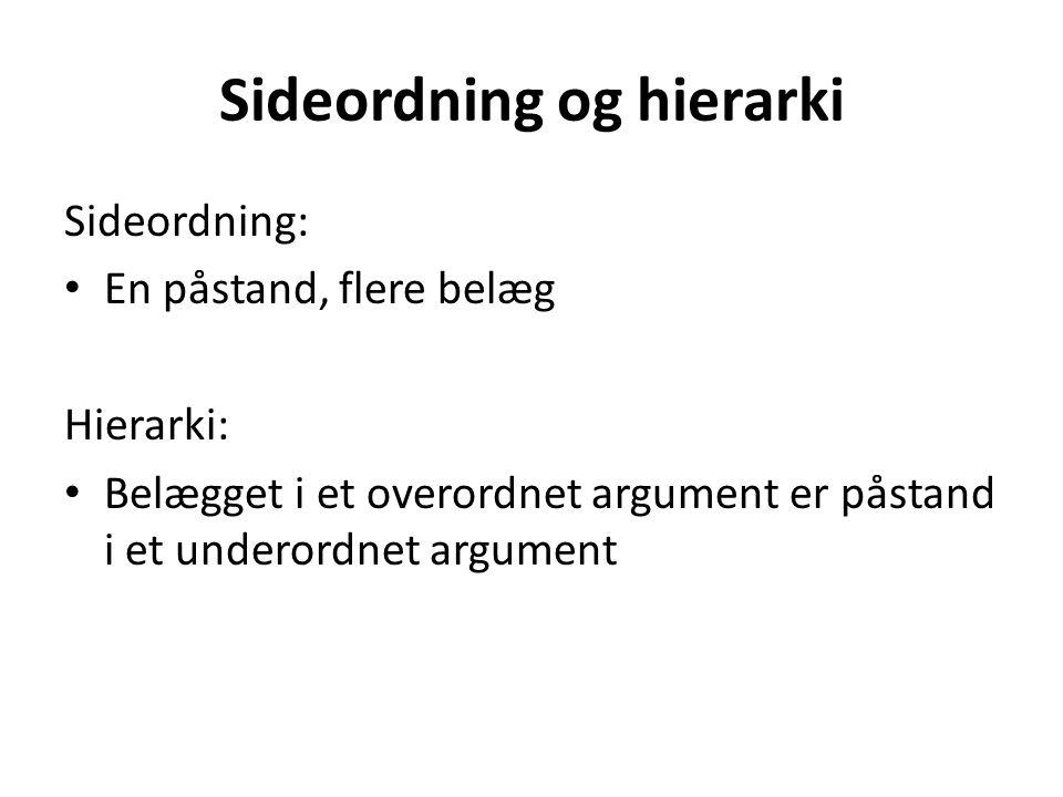 Sideordning og hierarki Sideordning: En påstand, flere belæg Hierarki: Belægget i et overordnet argument er påstand i et underordnet argument