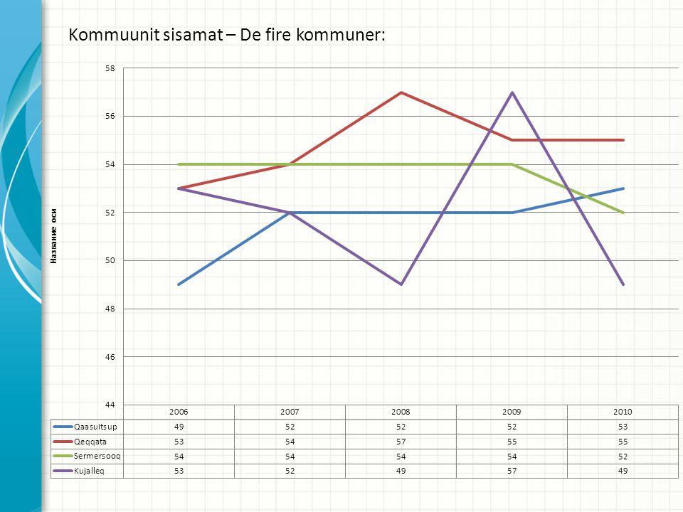 Kommuunit sisamat – De fire kommuner: