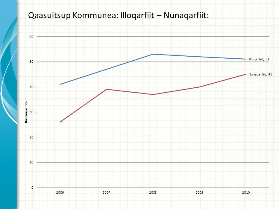 Qaasuitsup Kommunea: Illoqarfiit – Nunaqarfiit: