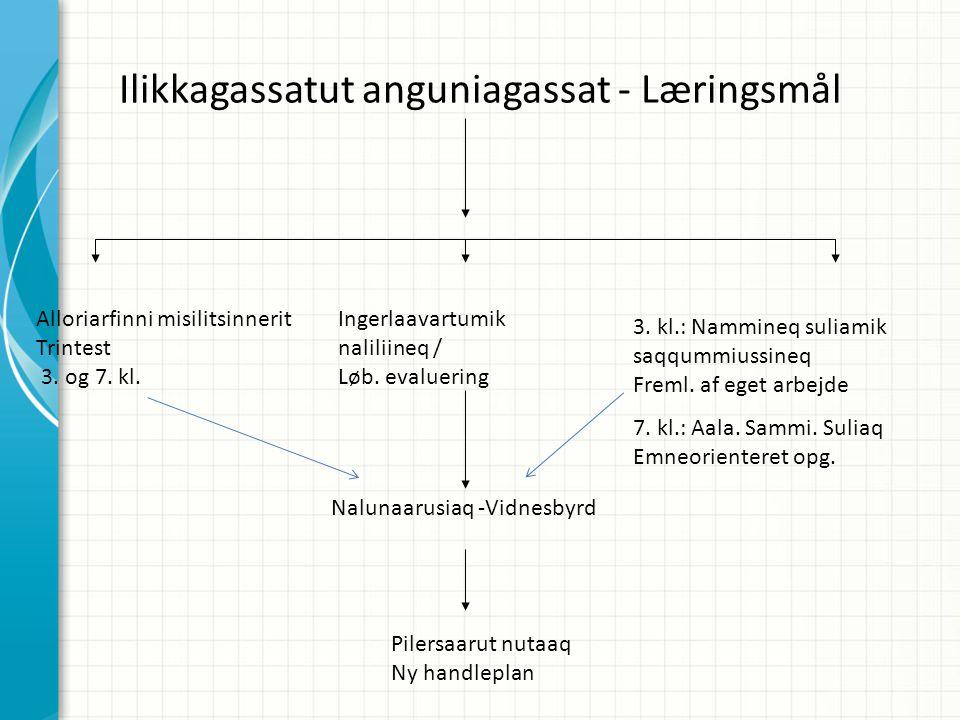 Ilikkagassatut anguniagassat - Læringsmål Ingerlaavartumik naliliineq / Løb.