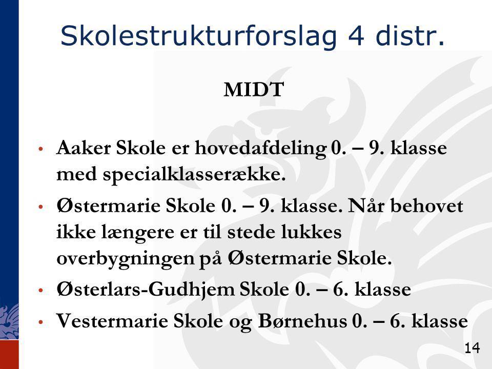 Skolestrukturforslag 4 distr. MIDT Aaker Skole er hovedafdeling 0.