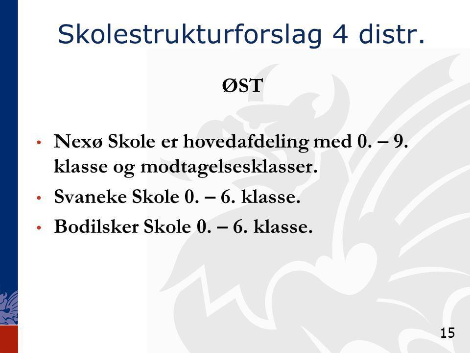 Skolestrukturforslag 4 distr. ØST Nexø Skole er hovedafdeling med 0.