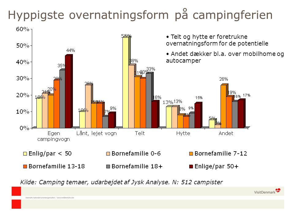 Hyppigste overnatningsform på campingferien Kilde: Camping temaer, udarbejdet af Jysk Analyse.
