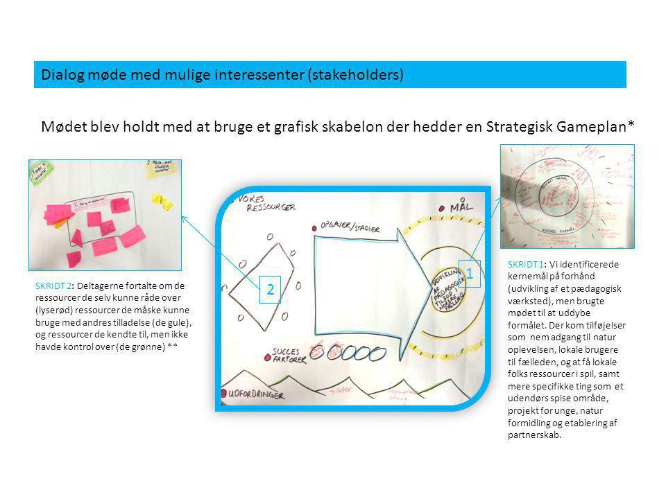 Dialog møde med mulige interessenter (stakeholders) Mødet blev holdt med at bruge et grafisk skabelon der hedder en Strategisk Gameplan* SKRIDT 2: Deltagerne fortalte om de ressourcer de selv kunne råde over (lyserød) ressourcer de måske kunne bruge med andres tilladelse (de gule), og ressourcer de kendte til, men ikke havde kontrol over (de grønne) ** 2 SKRIDT 1: Vi identificerede kernemål på forhånd (udvikling af et pædagogisk værksted), men brugte mødet til at uddybe formålet.