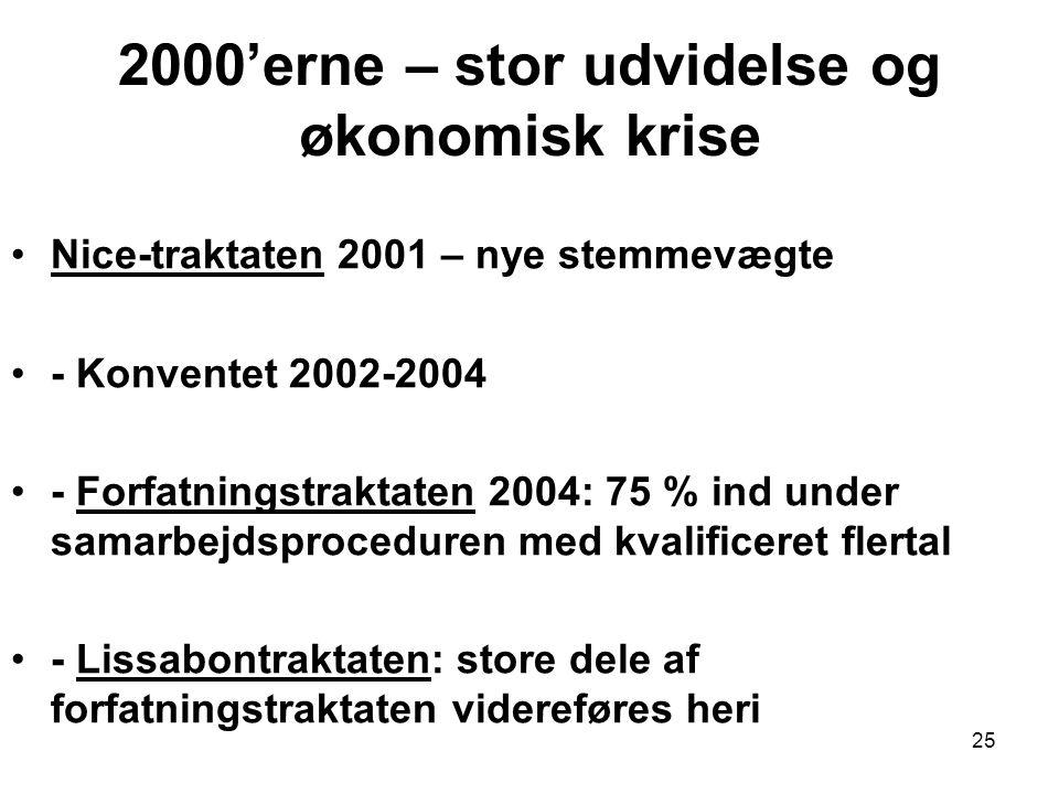 2000'erne – stor udvidelse og økonomisk krise Nice-traktaten 2001 – nye stemmevægte - Konventet 2002-2004 - Forfatningstraktaten 2004: 75 % ind under samarbejdsproceduren med kvalificeret flertal - Lissabontraktaten: store dele af forfatningstraktaten videreføres heri 25