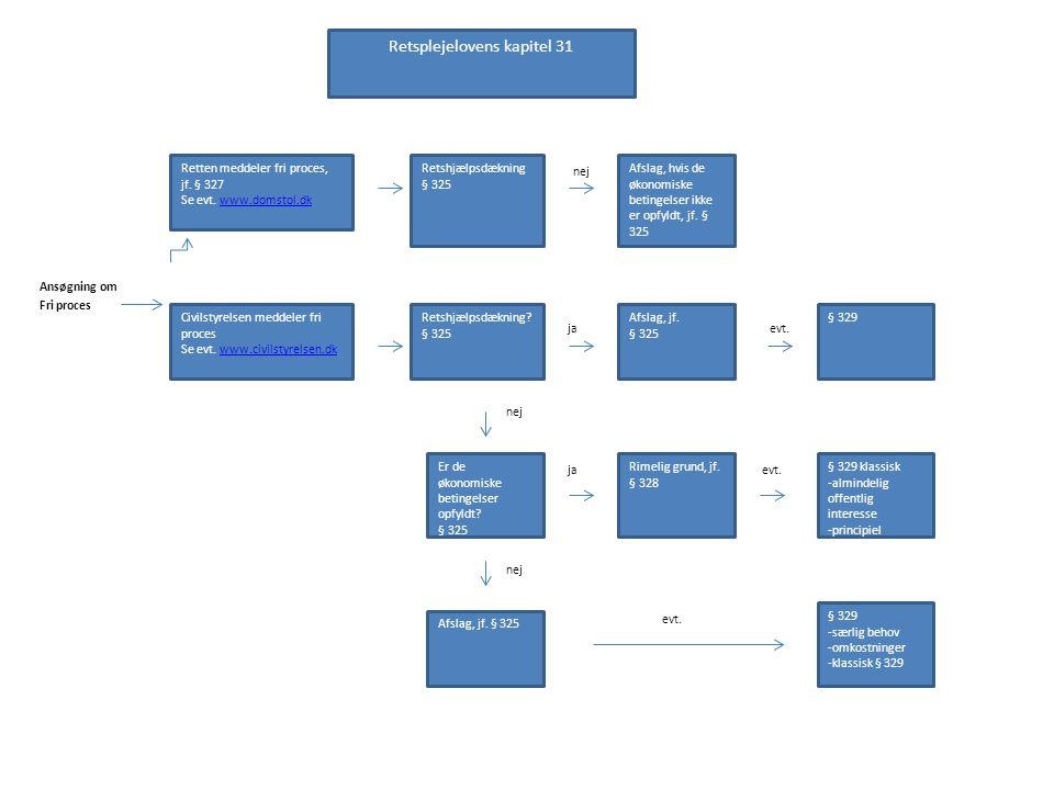 Ansøgning om Fri proces Retsplejelovens kapitel 31 Retten meddeler fri proces, jf.
