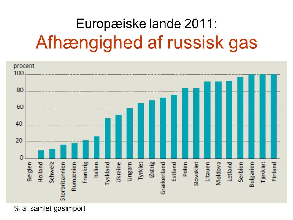 Europæiske lande 2011: Afhængighed af russisk gas % af samlet gasimport