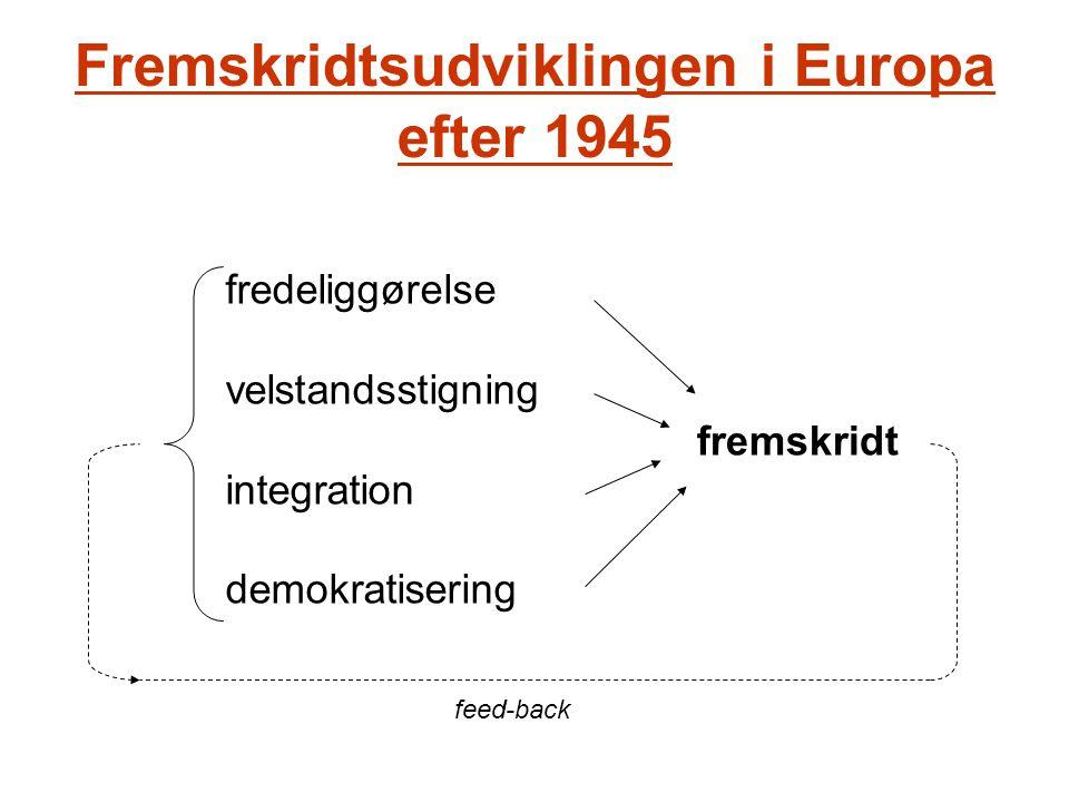 Fremskridtsudviklingen i Europa efter 1945 fredeliggørelse velstandsstigning integration demokratisering fremskridt feed-back