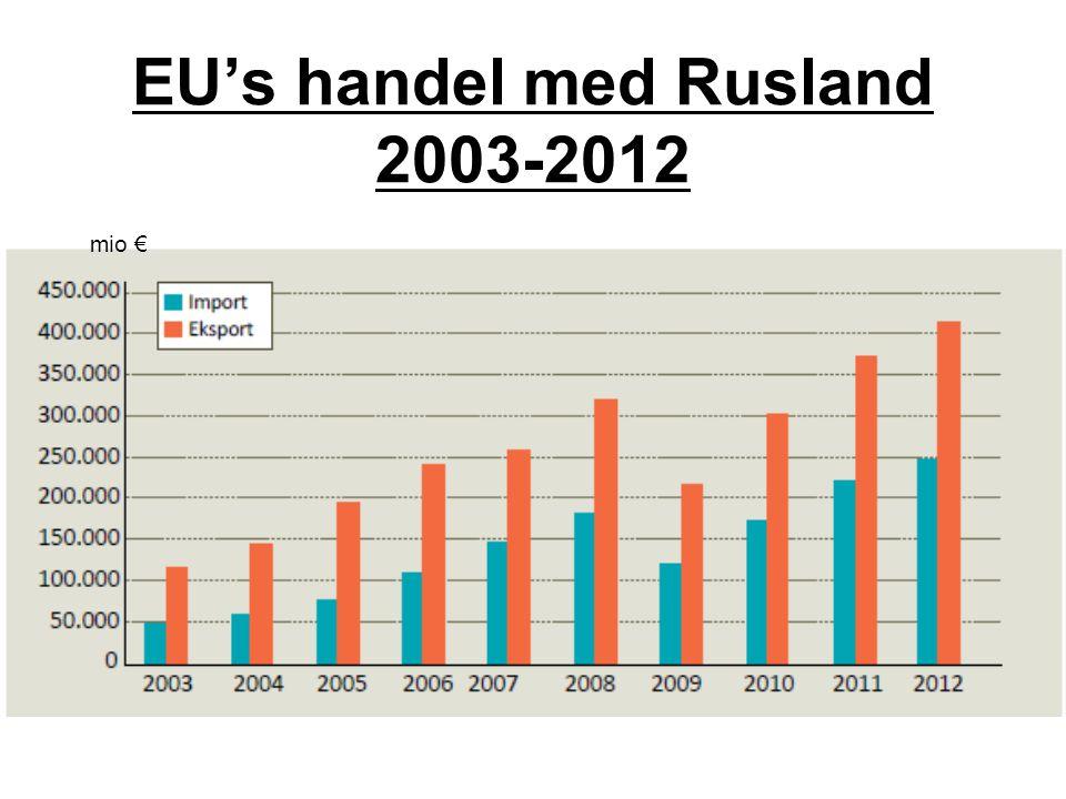 EU's handel med Rusland 2003-2012 mio €